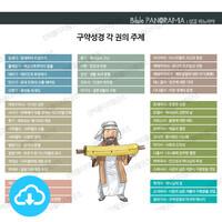 성경 인포그래픽 2 구약성경 각 권의 주제 by 규장굿즈 / 이메일발송(파일)