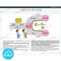 성경 인포그래픽 43 그림으로 보는 왕국의 분열 by 규장굿즈 / 이메일발송(파일)