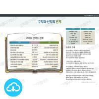 성경 인포그래픽 34 구약과 신약의 관계 by 규장굿즈 / 이메일발송(파일)