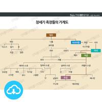 성경 인포그래픽 10 창세기 족장들의 가계도 by 규장굿즈 / 이메일발송(파일)