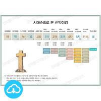 성경 인포그래픽 14 시대순으로 본 신약성경 by 규장굿즈 / 이메일발송(파일)