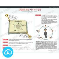 성경 인포그래픽 41 그림으로 보는 사사기의 순환 by 규장굿즈 / 이메일발송(파일)